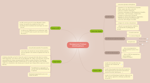 Mind Map: Enseignement Pratique Interdisciplinaire