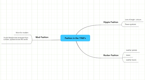 Mind Map: Fashion in the 1960's