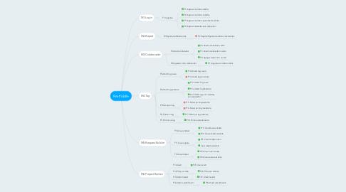 Mind Map: Restfiddle