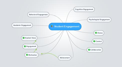 Mind Map: Student Engagement