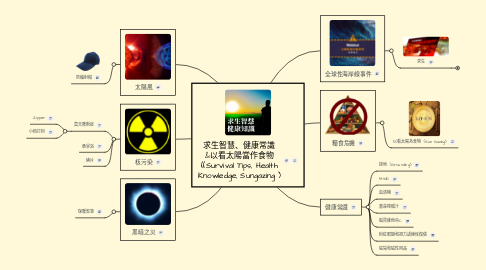 Mind Map: 求生智慧、健康常識 &以看太陽當作食物 ((Survival Tips, Health Knowledge, Sungazing )