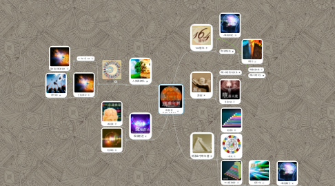Mind Map: 瑪雅年曆 (Mayan Calendar)