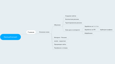 Mind Map: GeniusConvert