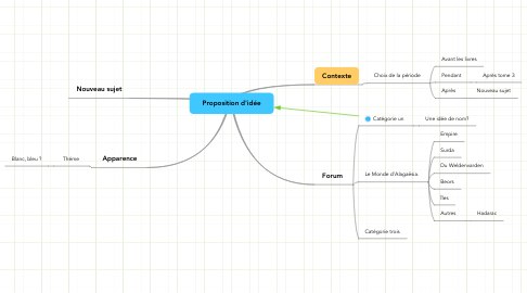 Mind Map: Proposition d