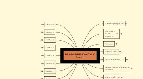 Mind Map: La educacion encierra un tesoro