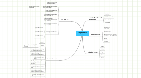 Mind Map: Somalia Piracy Problem