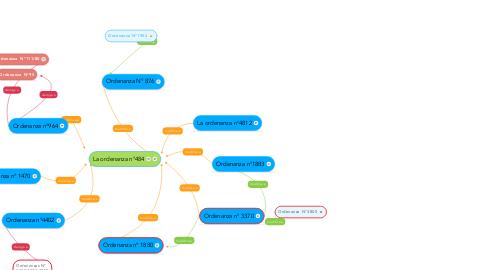 Mind Map: La ordenanza n°484