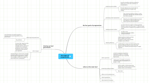 Mind Map: the origins of
