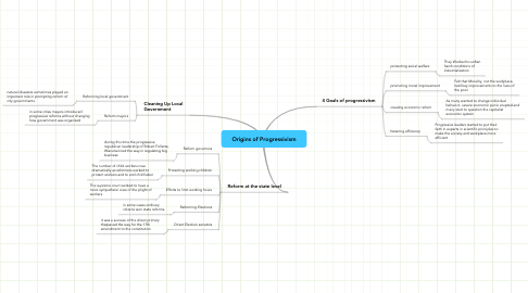 Mind Map: Origins of Progressivism
