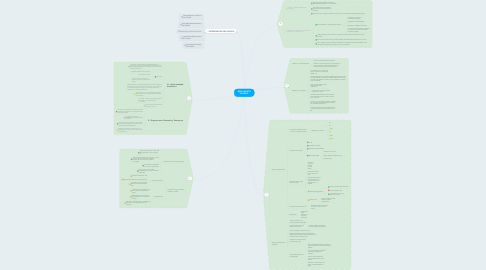 Mind Map: REGLAMENTO GENERAL