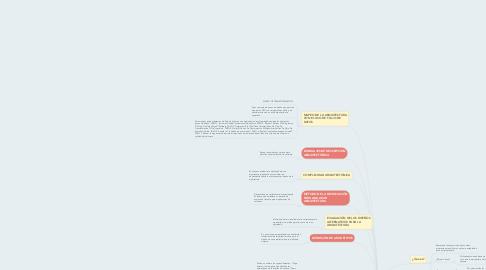 Mind Map: Diseño de Arquitectura