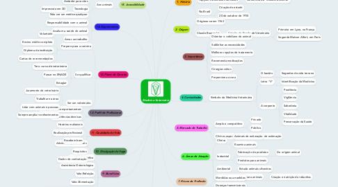 Mind Map: Medicina Veterinária