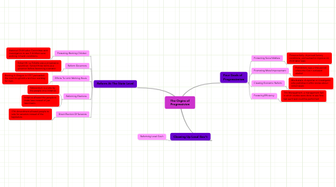 Mind Map: The Orgins of Progressivism