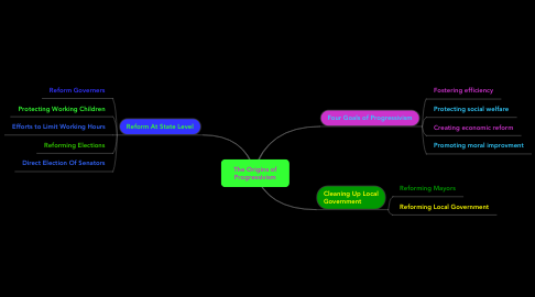 Mind Map: The Origins of Progressivism