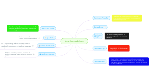 Mind Map: 6 sombreros de bono