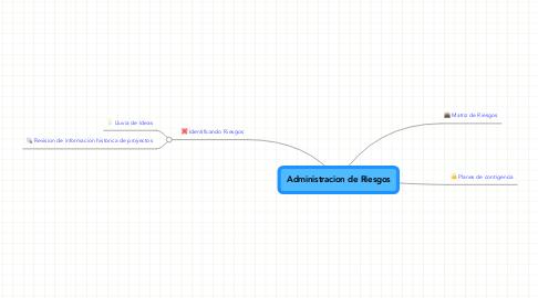 Mind Map: Administracion de Riesgos