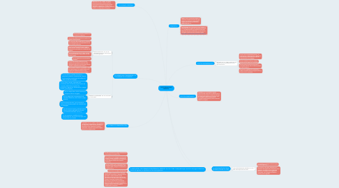 Mind Map: RESPONSABILIDAD PARENTAL.