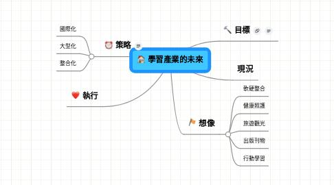 Mind Map: 學習產業的未來