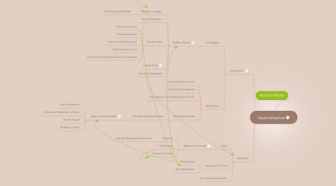Mind Map: Idustrialization
