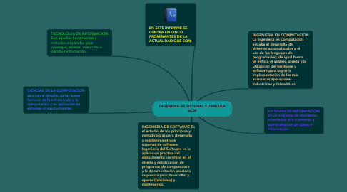 Mind Map: INGENERIA DE SISTEMAS CURRICULA ACM