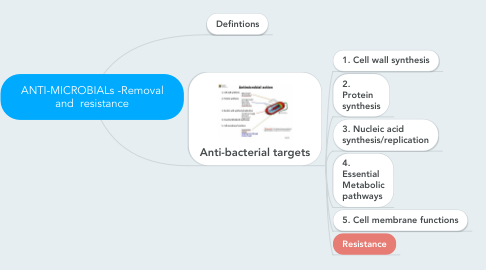 Mind Map: ANTI-MICROBIALs -Removal and  resistance
