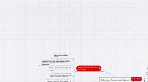 Mind Map: Behaviour Assessment System for Children (BASC)