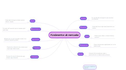 Mind Map: Fundamentos de mercadeo