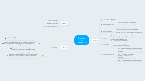 Mind Map: Ontologi dan Metafisika