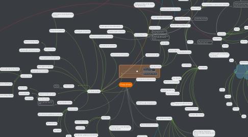 Mind Map: Chaos (Kaos)
