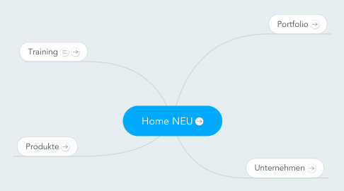 Mind Map: Home NEU