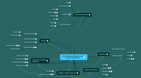 Mind Map: How To Add and Subtract- And