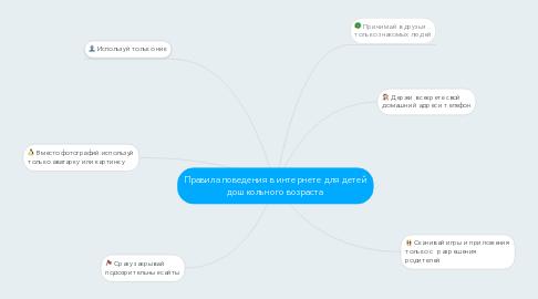 Mind Map: Правила поведения в интернете для детей дошкольного возраста