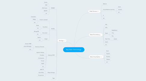 Mind Map: Big Data Technology
