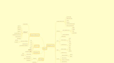 Mind Map: Musik 4