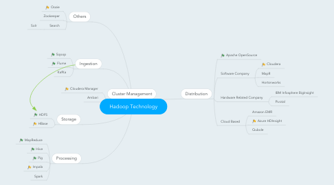 Mind Map: Hadoop Technology