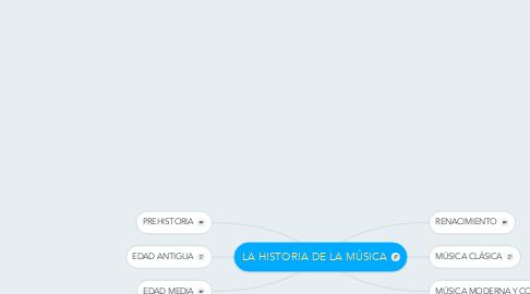 Mind Map: LA HISTORIA DE LA MÚSICA