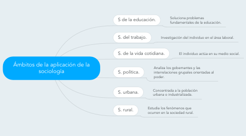 Mind Map: Ámbitos de la aplicación de la sociología