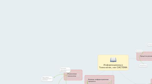 Mind Map: Информационные Технологии, как СИСТЕМА