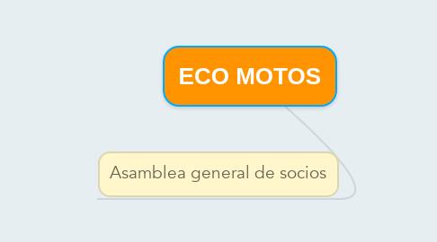 Mind Map: ECO MOTOS