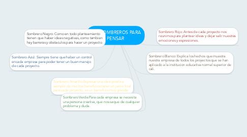 Mind Map: SEIS SOMBREROS PARA PENSAR