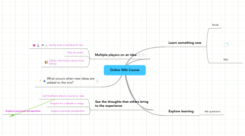 Mind Map: Online Wiki Course