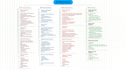 Mind Map: Характеристика основных этапов проектного обучения