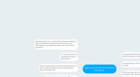 Mind Map: Siglos de Oro de la Literatura Española.