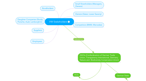 Mind Map: VW Stakeholders
