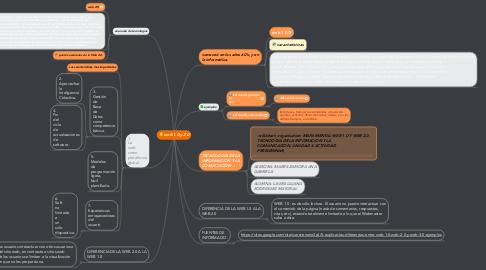 Mind Map: web 1.0 y 2.0