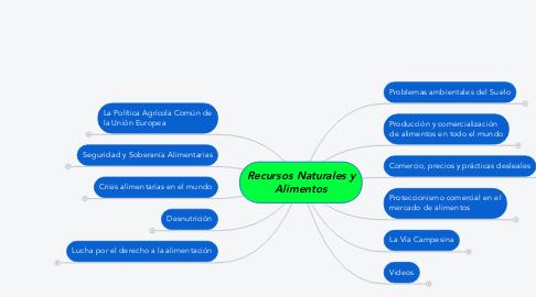 Mind Map: Recursos Naturales y Alimentos