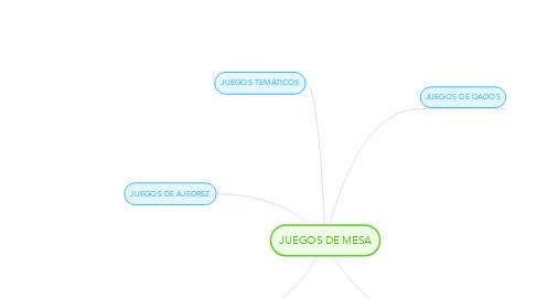Mind Map: JUEGOS DE MESA