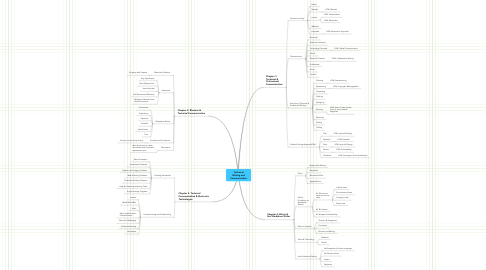 Mind Map: Technical Writing and Communication