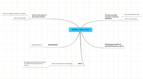 Mind Map: The Meno: What is virtue?