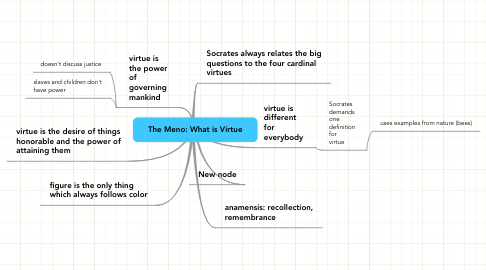 Mind Map: The Meno: What is Virtue